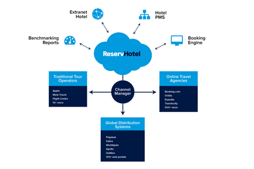 Hotel Booking Software, Hotel Reservation Software - Casperon